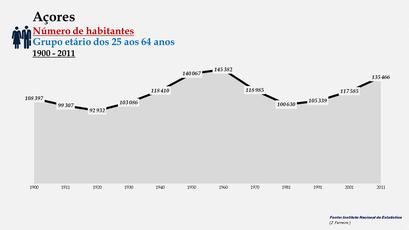 Arquipélago dos Açores - Número de habitantes (25-64 anos)