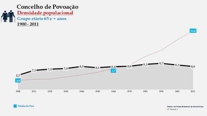 Povoação - Densidade populacional (65 e + anos) 1900-2011