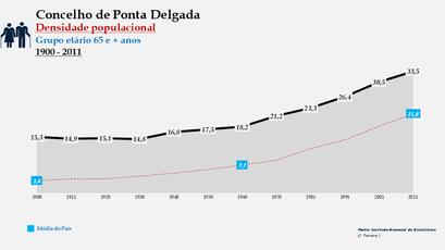 Ponta Delgada - Densidade populacional (65 e + anos) 1900-2011