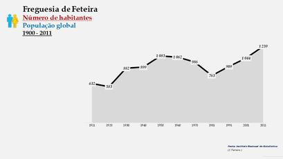 Feteira - Número de habitantes (1864-2011)