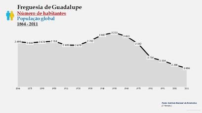 Guadalupe - Número de habitantes
