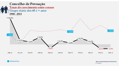 Povoação – Taxa de crescimento populacional entre censos (65 e + anos) 1900-2011