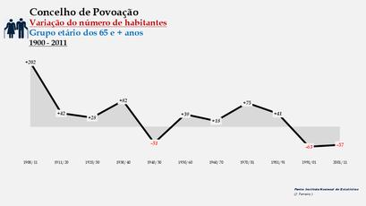 Povoação - Variação do número de habitantes (65 e + anos) 1900-2011
