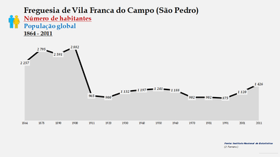 Vila Franca do Campo (São Pedro) - Número de habitantes