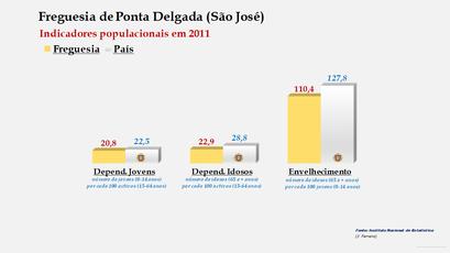 Ponta Delgada (São José) - Índice de dependência de jovens, de idosos e de envelhecimento (2001 e 2011)