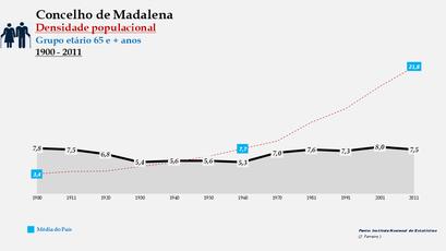 Madalena - Densidade populacional (65 e + anos) 1900-2011