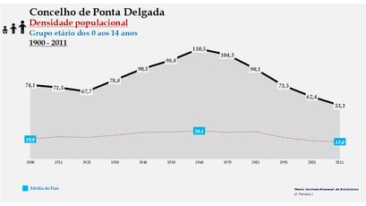 Ponta Delgada - Densidade populacional (0-14 anos) 1900-2011