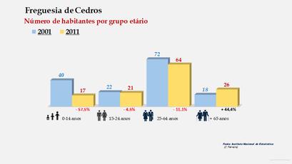 Cedros - Número de habitantes por grupo etário (2001-2011)