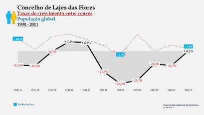 Lajes das Flores – Taxa de crescimento populacional entre censos (global) 1900-2011
