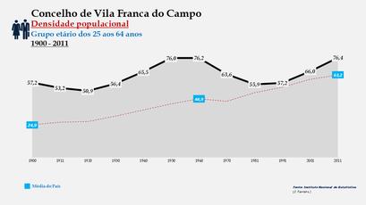 Vila Franca do Campo - Densidade populacional (25-64 anos) 1900-2011