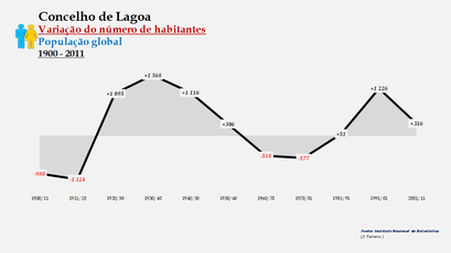 Lagoa - Variação do número de habitantes (global) 1900-2011