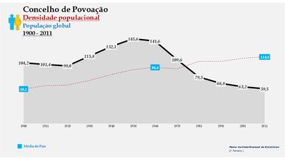 Povoação - Densidade populacional (global) 1864-2011