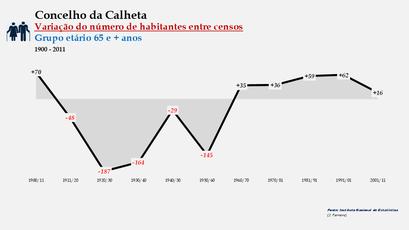 Calheta - Variação do número de habitantes (65 e +) 1900-2011