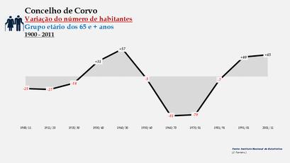 Corvo - Variação do número de habitantes (65 e + anos) 1900-2011