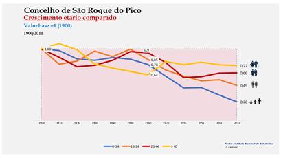 São Roque do Pico - Distribuição da população por grupos etários (índices) 1900-2011