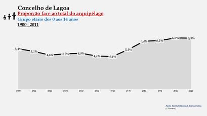 Lagoa - Proporção face ao total da população do distrito (0-14 anos) 1900/2011