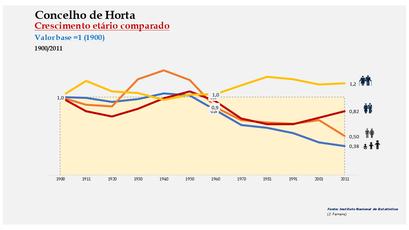 Horta - Distribuição da população por grupos etários (índices) 1900-2011