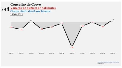 Corvo - Variação do número de habitantes (0-14 anos) 1900-2011