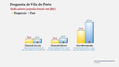 Vila do Porto - Índice de dependência de jovens, de idosos e de envelhecimento (2011)