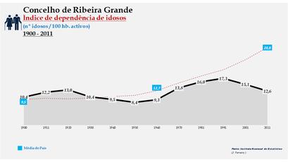 Ribeira Grande - Índice de dependência de idosos 1900-2011