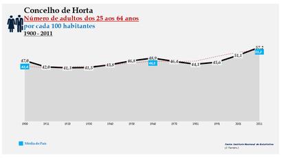 Horta -Evolução da percentagem do grupo etário dos 25 aos 64 anos, entre 1900 e 2011