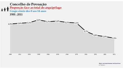 Povoação - Proporção face ao total da população do distrito (0-14 anos) 1900/2011