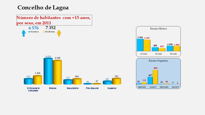 Lagoa - Escolaridade da população com mais de 15 anos (por sexo)