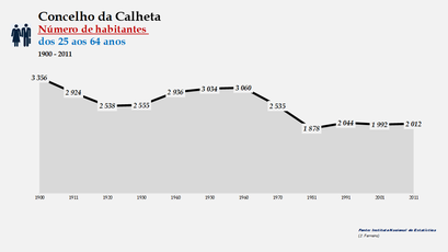 Calheta - Número de habitantes (25-64 anos) 1900-2011