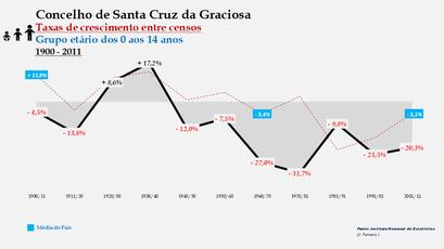 Santa Cruz da Graciosa  – Taxa de crescimento populacional entre censos (0-14 anos) 1900-2011