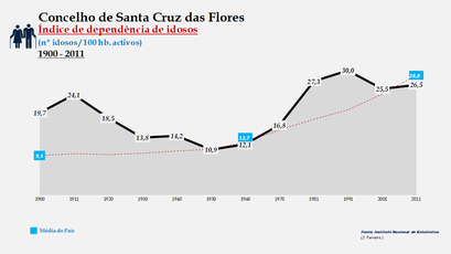 Santa Cruz das Flores - Índice de dependência de idosos 1900-2011