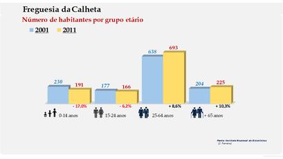 Calheta - Número de habitantes por grupo etário (2001-2011)