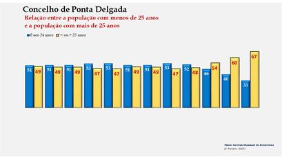 Ponta Delgada - Distribuição da população por grupos etários (< e > 25 anos) 1900-2011
