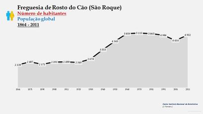 Rosto do Cão (São Roque) - Número de habitantes