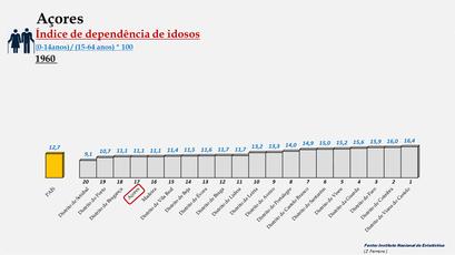 Arquipélago dos Açores – Índice de dependência de idosos (1960)