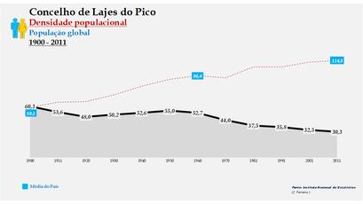 Lajes do Pico - Densidade populacional (global) 1864-2011