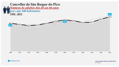 São Roque do Pico -Evolução da percentagem do grupo etário dos 25 aos 64 anos, entre 1900 e 2011