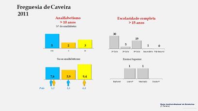 Caveira - Níveis de escolaridade da população com mais de 15 anos por sexo (2011)