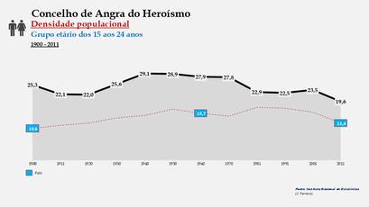 Angra do Heroísmo - Densidade populacional (15-24 anos) 1900-2011