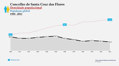 Santa Cruz das Flores - Densidade populacional (global) 1864-2011
