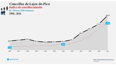 Lajes do Pico - Índice de envelhecimento 1900-2011