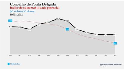 Ponta Delgada - Índice de sustentabilidade potencial 1900-2011