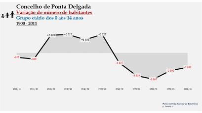 Ponta Delgada - Variação do número de habitantes (0-14 anos) 1900-2011