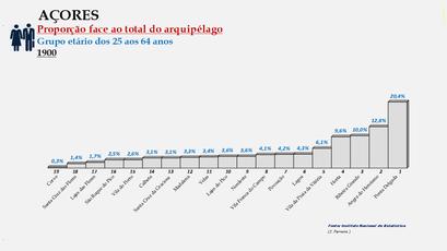 Arquipélago dos Açores - Proporção de cada concelho face ao total da população (25/64 anos) do arquipélago (11900)