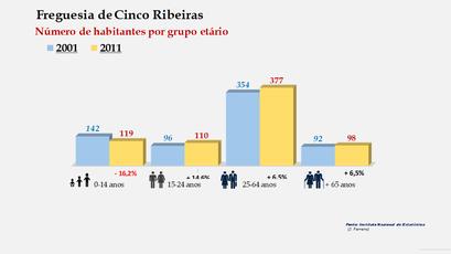 Cinco Ribeiras - Número de habitantes por grupo etário (2001-2011)