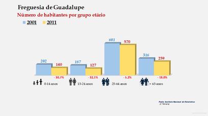 Guadalupe - Número de habitantes por grupo etário (2001-2011)