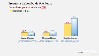 Lomba de São Pedro - Índice de dependência de jovens, de idosos e de envelhecimento (2001 e 2011)