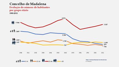 Madalena - Distribuição da população por grupos etários (comparada) 1900-2011