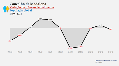 Madalena - Variação do número de habitantes (global) 1900-2011