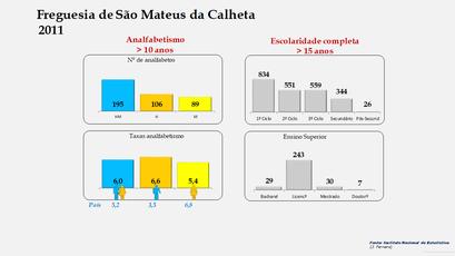 São Mateus da Calheta - Níveis de escolaridade da população com mais de 15 anos por sexo (2011)