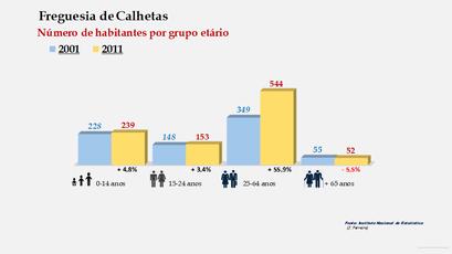 Calhetas - Número de habitantes por grupo etário (2001-2011)